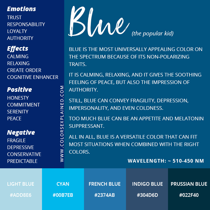 Summary of the meanings of the color blue
