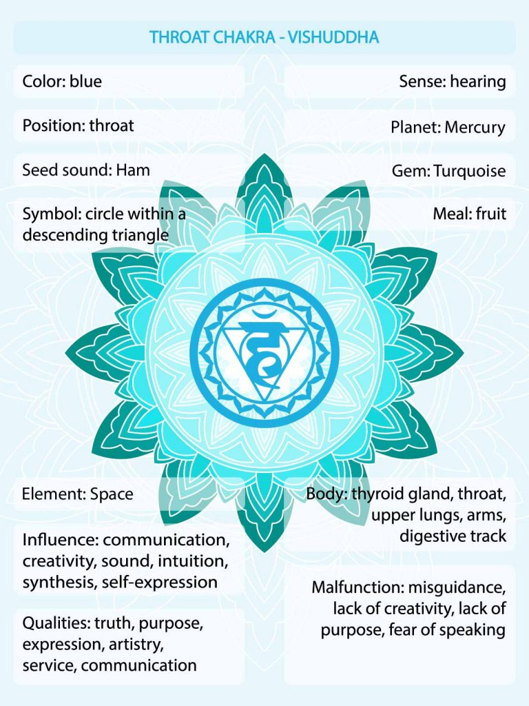 Blue chakra meaning infographic