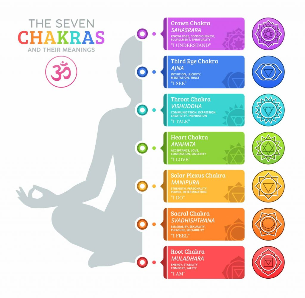 Chakra Colors Guide to 20 Chakras & Their Meanings Free Chart ...