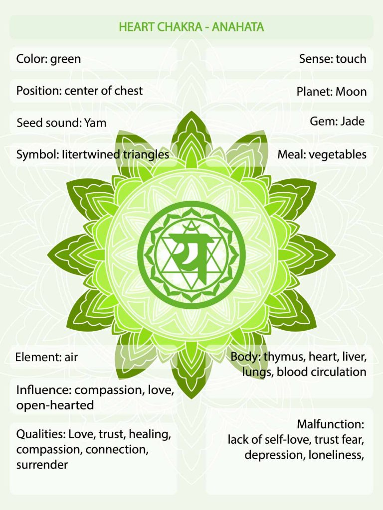 Green chakra meaning infographic