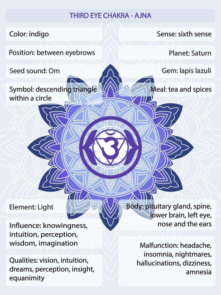 Indigo chakra meaning infographic