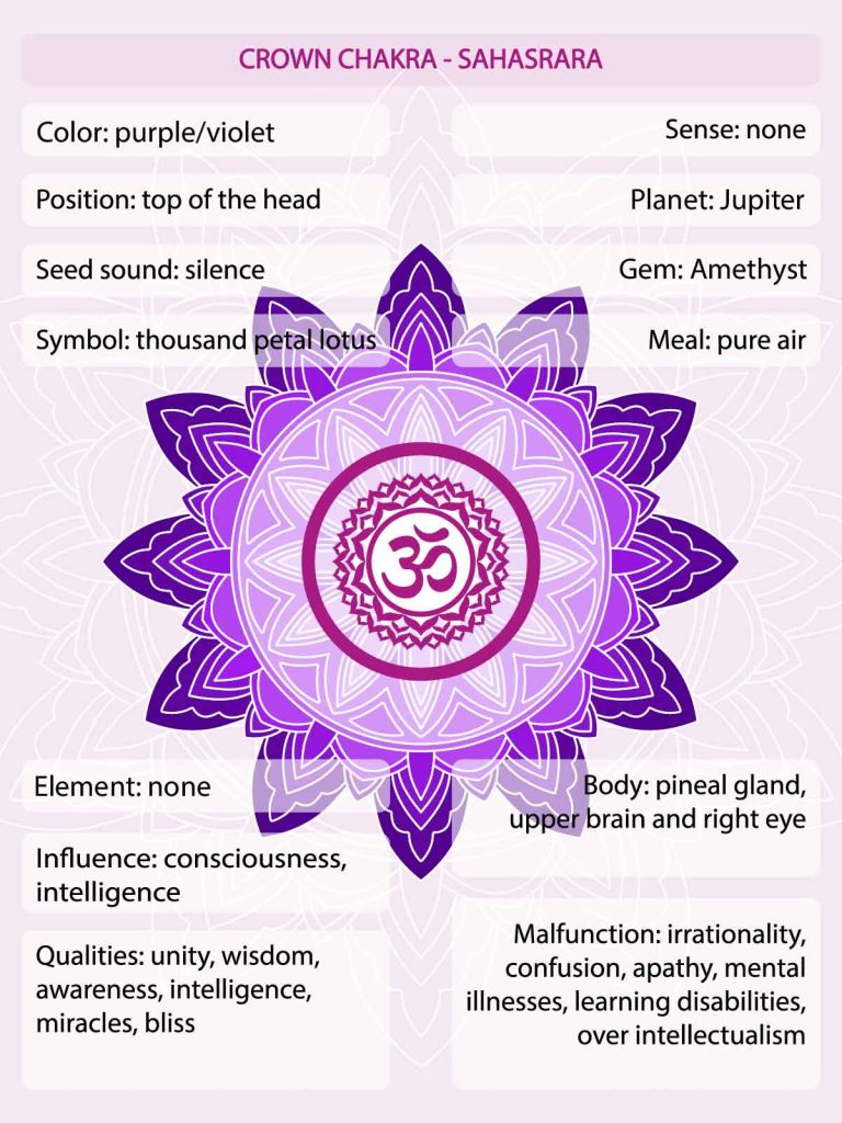 Purple chakra meaning infographic