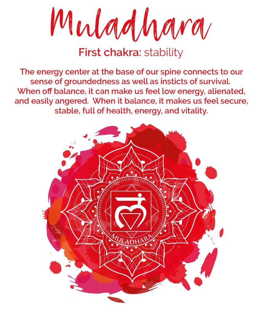 Red chakra meaning, the first chakra, is called Muladhara in Sanskrit
