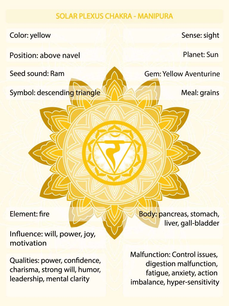 Yellow chakra meaning infographic