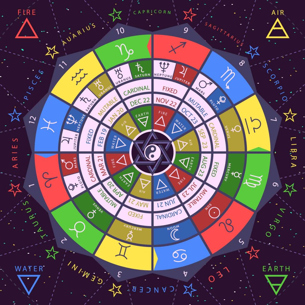 Zodiac colors wheel