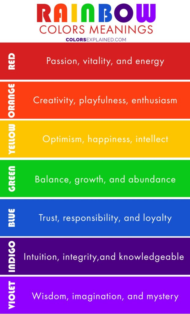 Colors of the rainbow meaning chart
