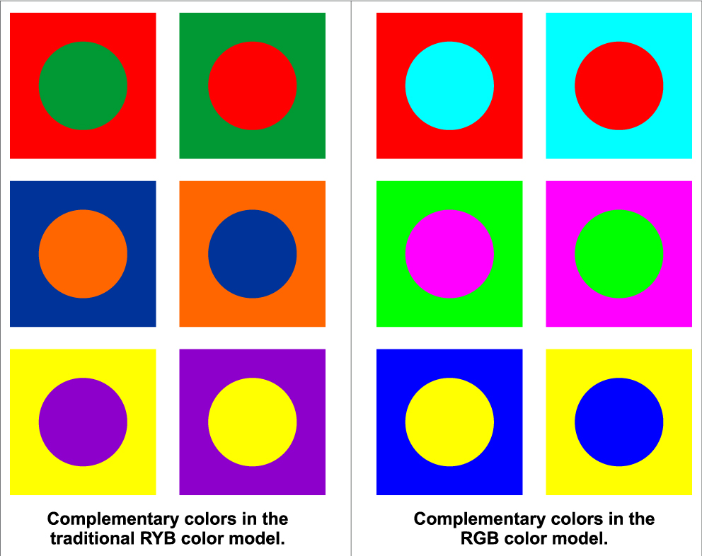 Complementary colors in both RYB and RGB models