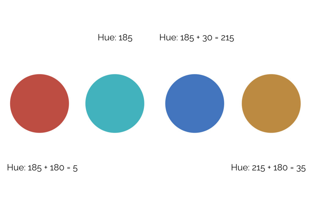 How to create a tetradic color scheme